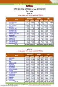 UP-RATION-CARD-DISTRICT-WISE-LIST 2020