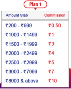 spice money aeps commission slab1 Spice Money Commission List