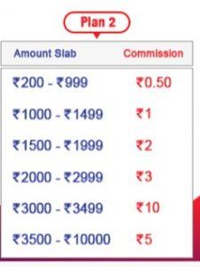 spice money aeps commission slab2 Spice Money Commission List