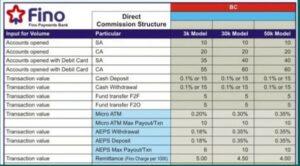 fino Fino bank commission Chart