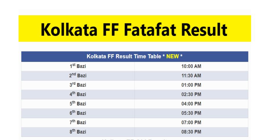 Kolkata FF Fatafat Result live Kolkata FF Fatafat Result