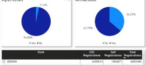csc eshram card report graph eShram Card